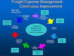 Freight shipping cost management - continuous improvement