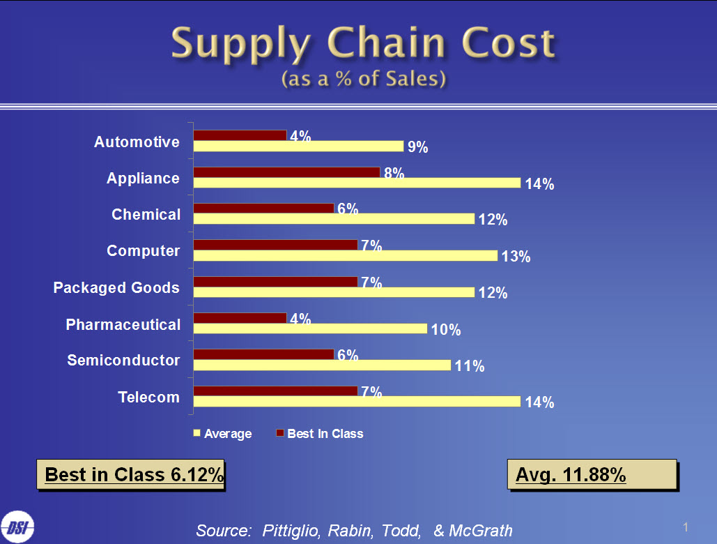 supply-chain-cost